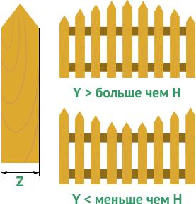 Формы арок для забора из штакетника